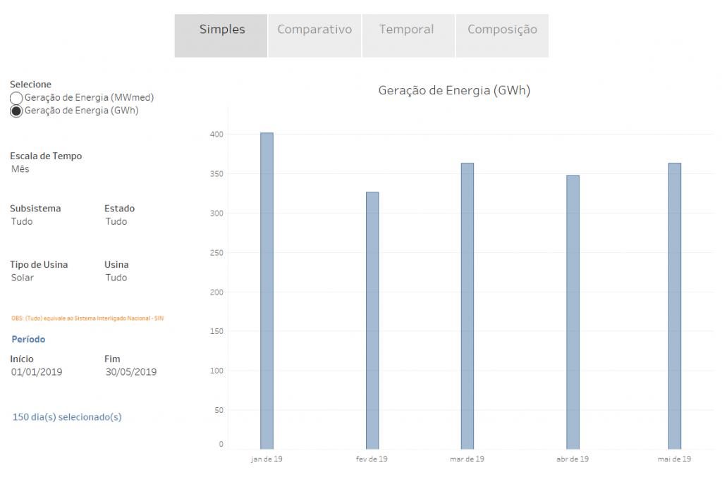 geracao de energia solar MWh no Brasil
